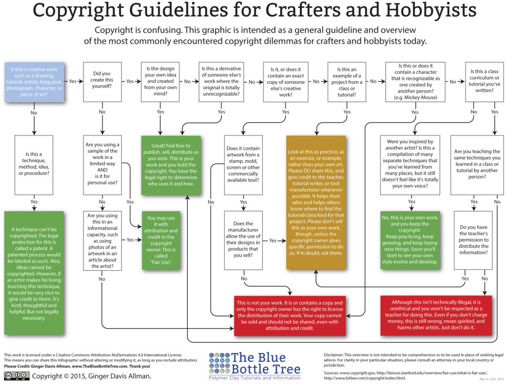http://thebluebottletree.com/copyright-guidelines-polymer-clay-artists/